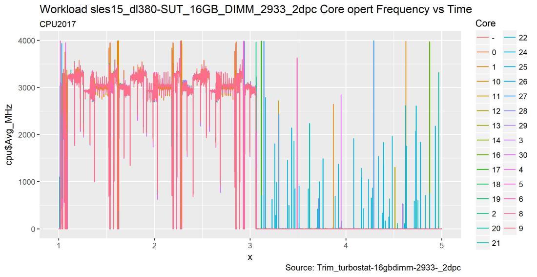 1-jan-2019rom-Workload_sles15_Standalone_Server_16GB_DIMM_2933_2dpc_Core_Freq_vs_time