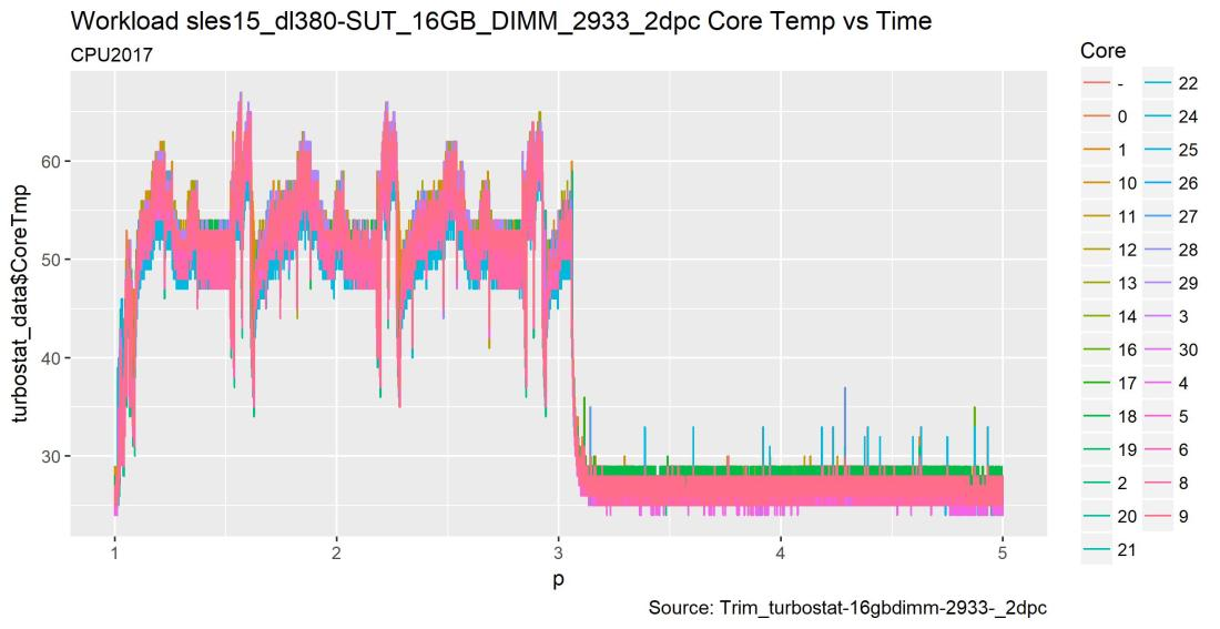 1-jan-2019rom-Workload_sles15_Standalone_Server_16GB_DIMM_2933_2dpc_Core_Temp_vs_time